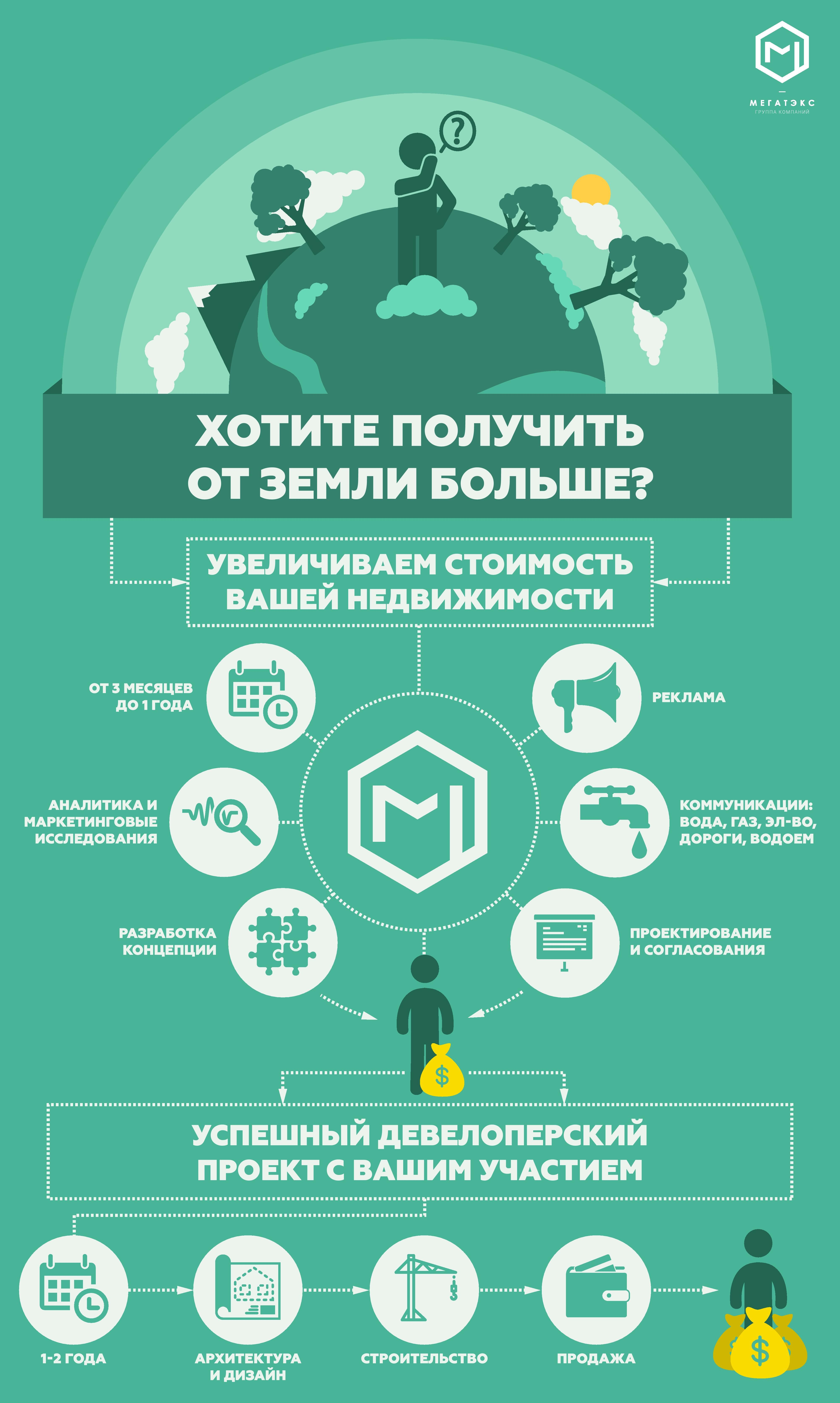 заключалась инвестиционные проекты строительства в ленинградской области возможно, существует